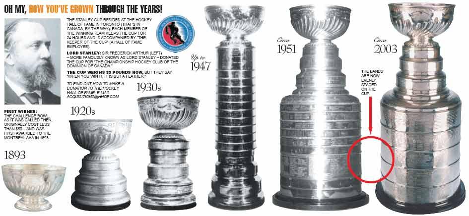 Картинки по запросу 1892 - Учрежден приз для лучшей хоккейной команды — Кубок Стэнли.